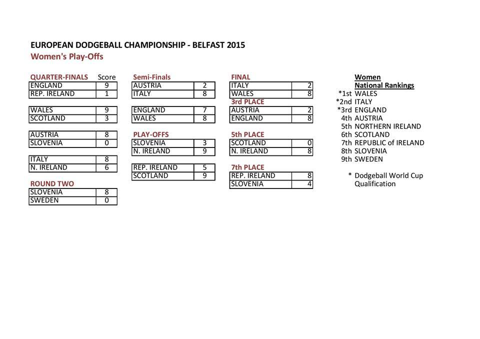 Belfast Euro Dodgeball Championships 2015